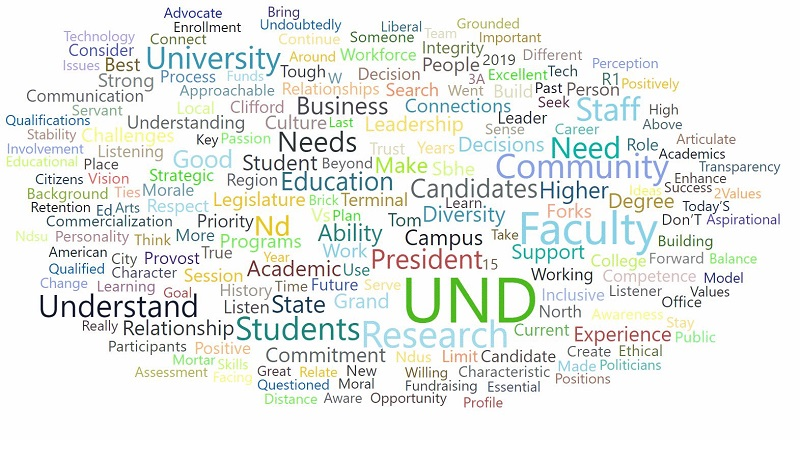 """A """"cloud map"""" lists attributes that listening session attendees want to see in UND's next president. Graphic courtesy of North Dakota University System"""